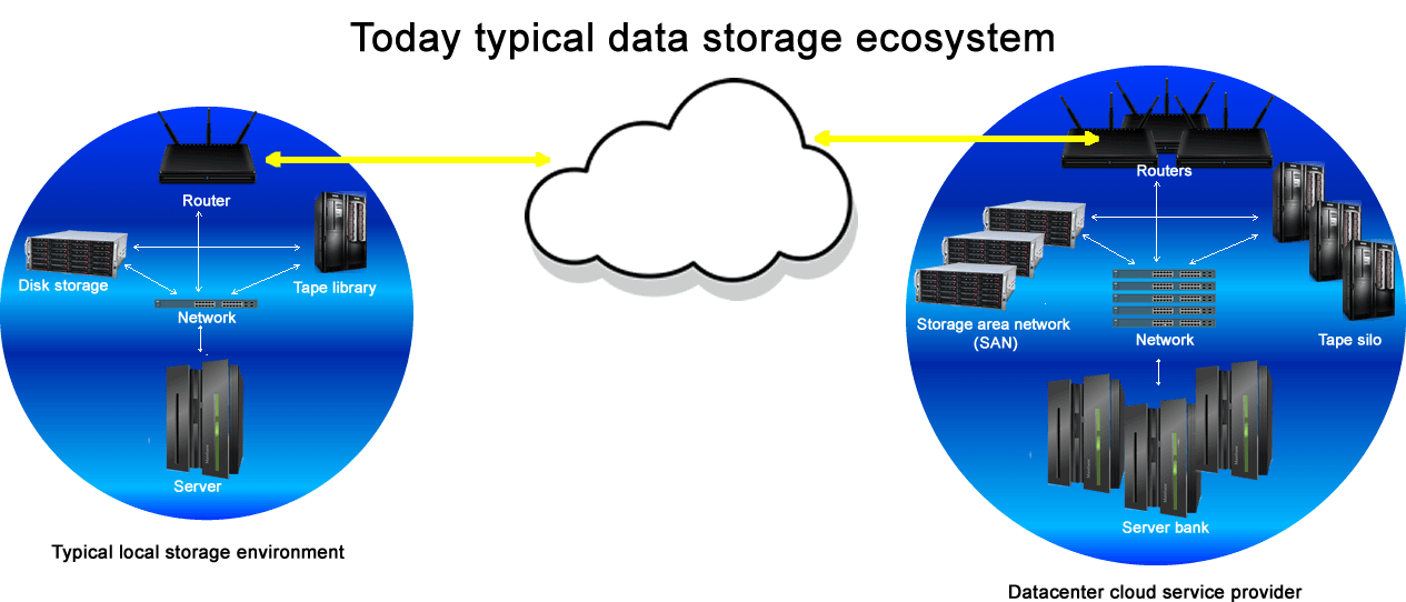 Typical data storage ecosystem REQUIRED to FULLY benefit from the advantages cloud computing offers