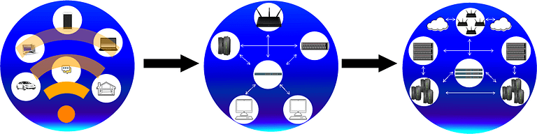 Internet of things, local and cloud computing. Today's information technology environments are quite complex